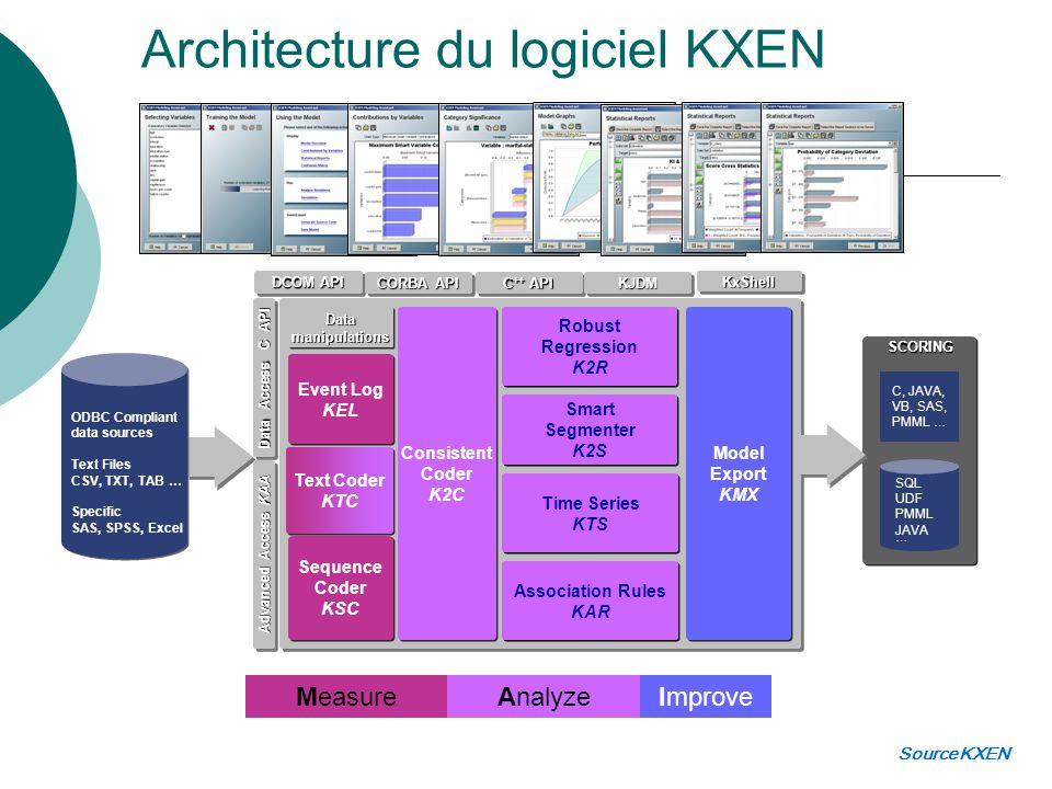 Architecture du logiciel KXEN Consistent Coder K2C Consistent Coder K2C Event Log KEL Event Log KEL Sequence Coder KSC Sequence Coder KSC Time Series KTS Time Series KTS Robust Regression K2R Robust Regression K2R Smart Segmenter K2S Smart Segmenter K2S Model Export KMX Model Export KMX SCORINGSCORING C, JAVA, VB, SAS, PMML … SQL UDF PMML JAVA … SQL UDF PMML JAVA … Association Rules KAR Association Rules KAR ODBC Compliant data sources Text Files CSV, TXT, TAB … Specific SAS, SPSS, Excel ODBC Compliant data sources Text Files CSV, TXT, TAB … Specific SAS, SPSS, Excel DCOM API CORBA API C ++ API Data Access C API Advanced Access KAA KJDMKJDM KxShellKxShell Text Coder KTC Text Coder KTC MeasureAnalyzeImprove DatamanipulationsDatamanipulations Source KXEN