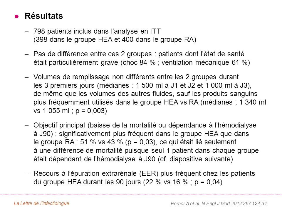 ●Résultats –798 patients inclus dans l'analyse en ITT (398 dans le groupe HEA et 400 dans le groupe RA) –Pas de différence entre ces 2 groupes : patients dont l'état de santé était particulièrement grave (choc 84 % ; ventilation mécanique 61 %) –Volumes de remplissage non différents entre les 2 groupes durant les 3 premiers jours (médianes : 1 500 ml à J1 et J2 et 1 000 ml à J3), de même que les volumes des autres fluides, sauf les produits sanguins plus fréquemment utilisés dans le groupe HEA vs RA (médianes : 1 340 ml vs 1 055 ml ; p = 0,003) –Objectif principal (baisse de la mortalité ou dépendance à l'hémodialyse à J90) : significativement plus fréquent dans le groupe HEA que dans le groupe RA : 51 % vs 43 % (p = 0,03), ce qui était lié seulement à une différence de mortalité puisque seul 1 patient dans chaque groupe était dépendant de l'hémodialyse à J90 (cf.