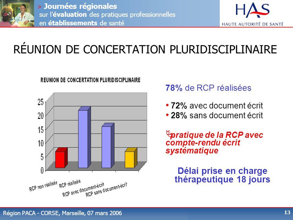 > Journées régionales sur l'évaluation des pratiques professionnelles en établissements de santé Région PACA - CORSE, Marseille, 07 mars 2006 13 RÉUNI