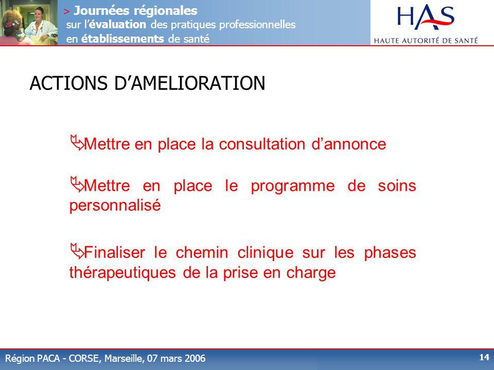 > Journées régionales sur l'évaluation des pratiques professionnelles en établissements de santé Région PACA - CORSE, Marseille, 07 mars 2006 14 ACTIO