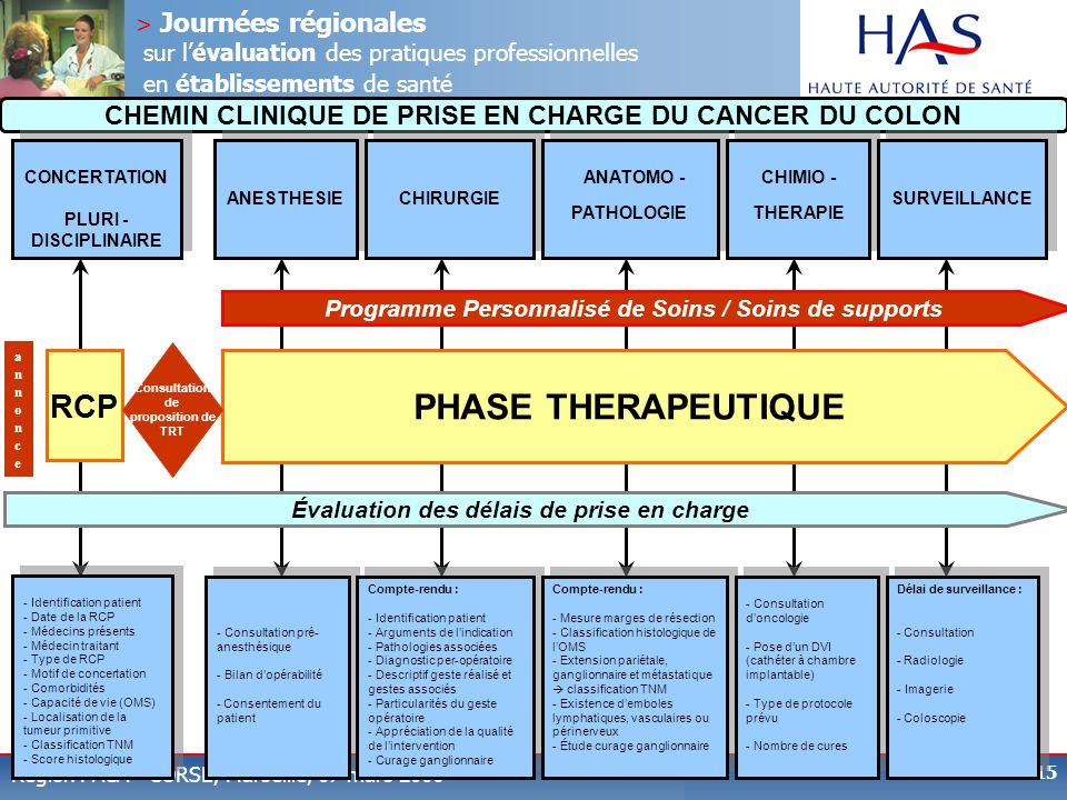 > Journées régionales sur l'évaluation des pratiques professionnelles en établissements de santé Région PACA - CORSE, Marseille, 07 mars 2006 15 PHASE