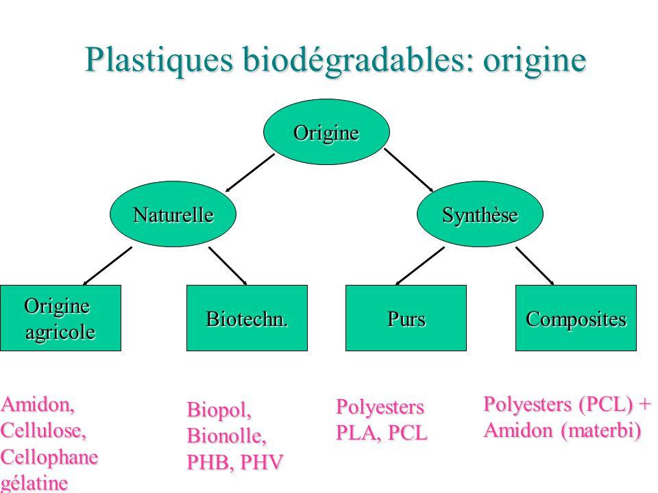 Plastiques biodégradables: origine Origine NaturelleSynthèse Origine agricole Biotechn.PursComposites Amidon,Cellulose,Cellophanegélatine Biopol,Biono