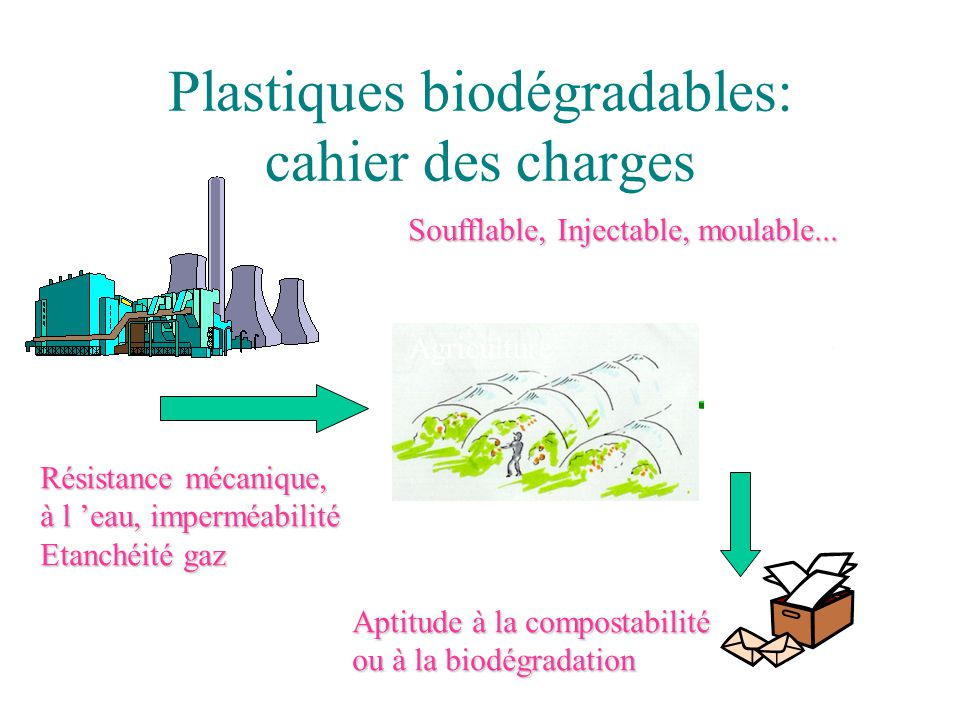 Plastiques biodégradables: cahier des charges Soufflable, Injectable, moulable... Agriculture Résistance mécanique, à l 'eau, imperméabilité Etanchéit