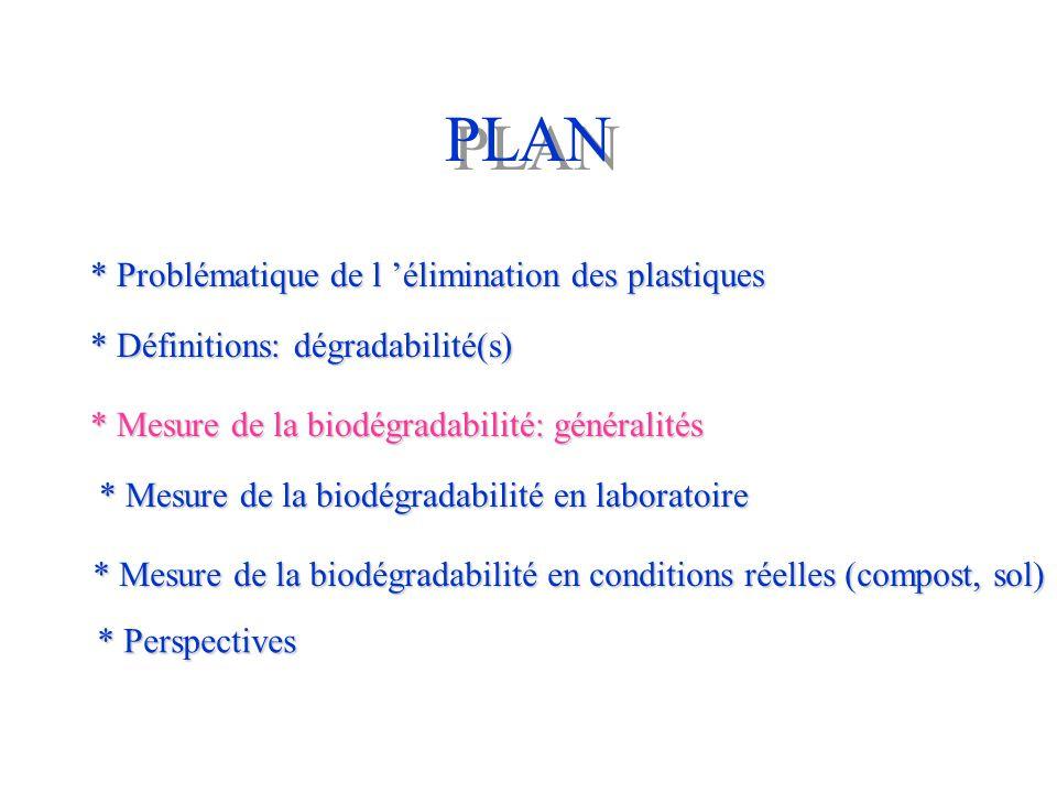 PLAN * Problématique de l 'élimination des plastiques * Définitions: dégradabilité(s) * Mesure de la biodégradabilité: généralités * Mesure de la biod