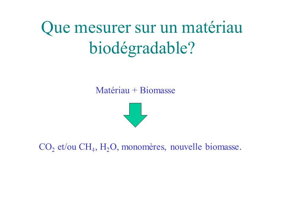 Que mesurer sur un matériau biodégradable? Matériau + Biomasse CO 2 et/ou CH 4, H 2 O, monomères, nouvelle biomasse.
