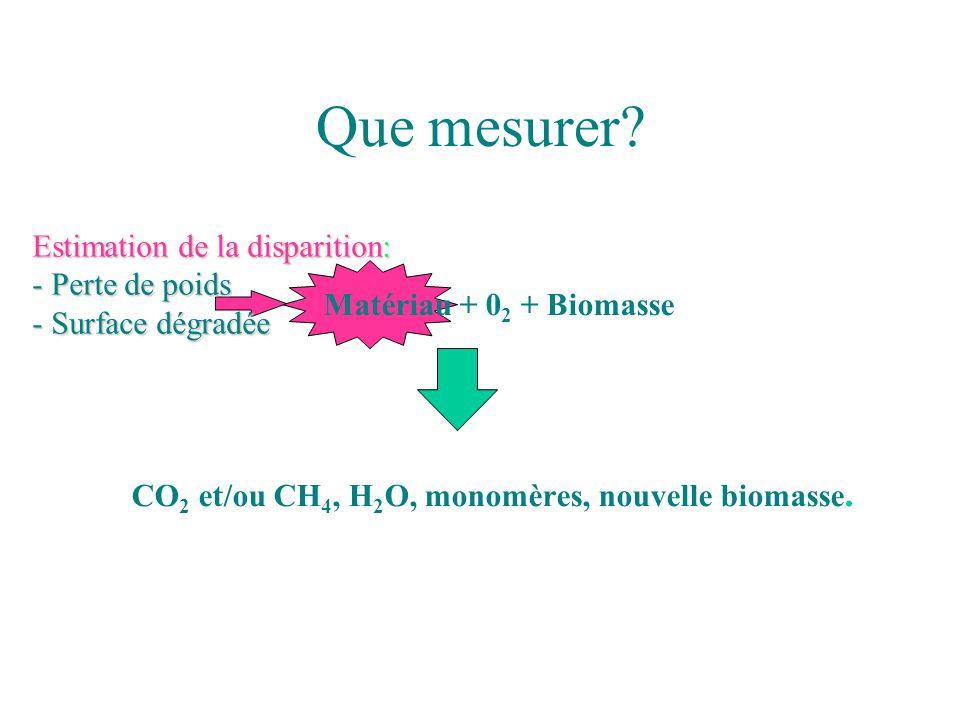 Que mesurer? Matériau + 0 2 + Biomasse CO 2 et/ou CH 4, H 2 O, monomères, nouvelle biomasse. Estimation de la disparition: - Perte de poids - Surface