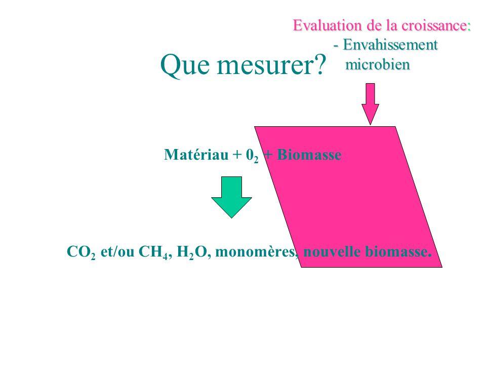 Que mesurer? Matériau + 0 2 + Biomasse CO 2 et/ou CH 4, H 2 O, monomères, nouvelle biomasse. Evaluation de la croissance: - Envahissement microbien