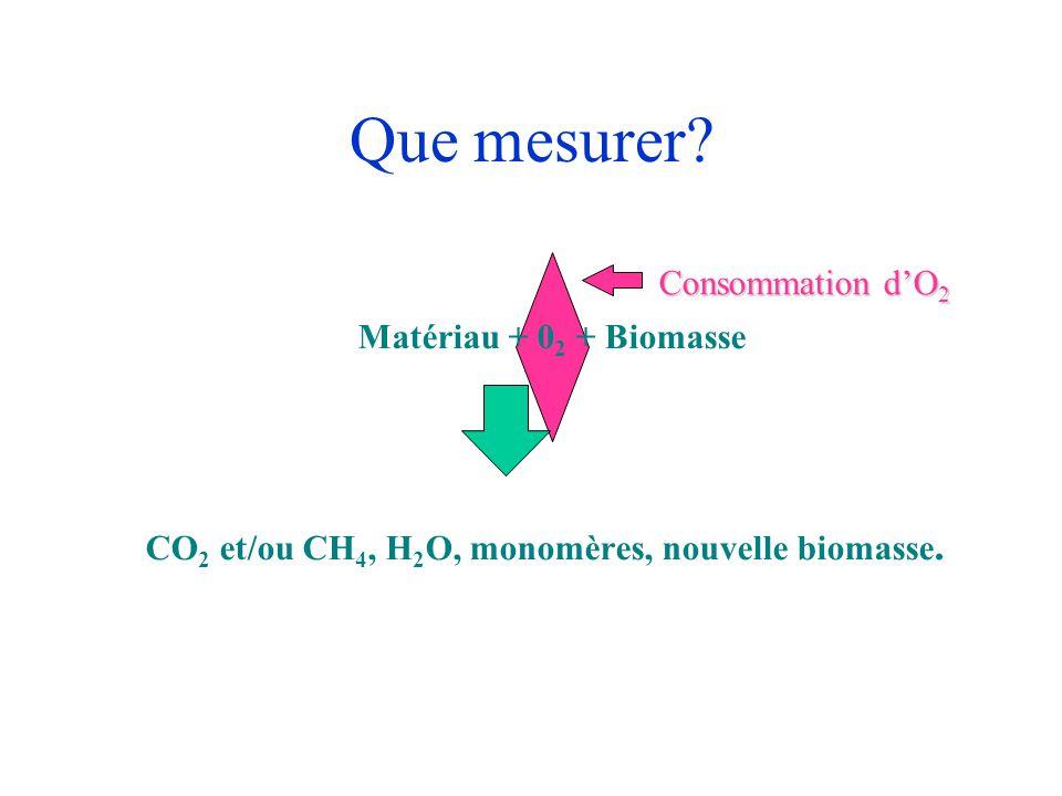 Que mesurer? Matériau + 0 2 + Biomasse CO 2 et/ou CH 4, H 2 O, monomères, nouvelle biomasse. Consommation d'O 2