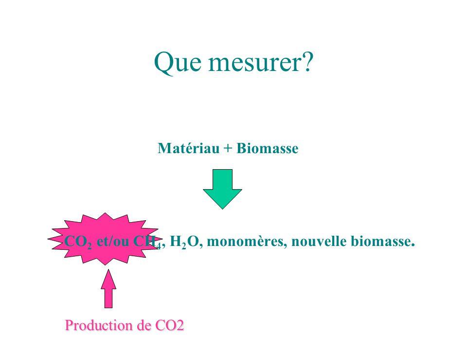 Que mesurer? Matériau + Biomasse CO 2 et/ou CH 4, H 2 O, monomères, nouvelle biomasse. Production de CO2