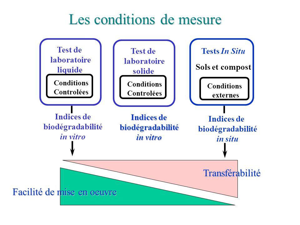 Les conditions de mesure Tests In Situ Conditions externes Sols et compost Test de laboratoire liquide Conditions Controlées Test de laboratoire solid