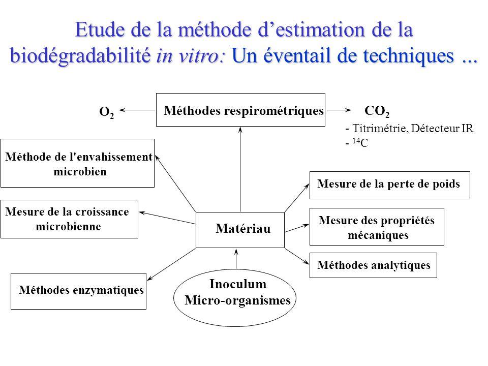 - Titrimétrie, Détecteur IR - 14 C Méthodes respirométriquesCO 2 O2O2 Méthode de l'envahissement microbien Mesure de la croissance microbienne Méthode