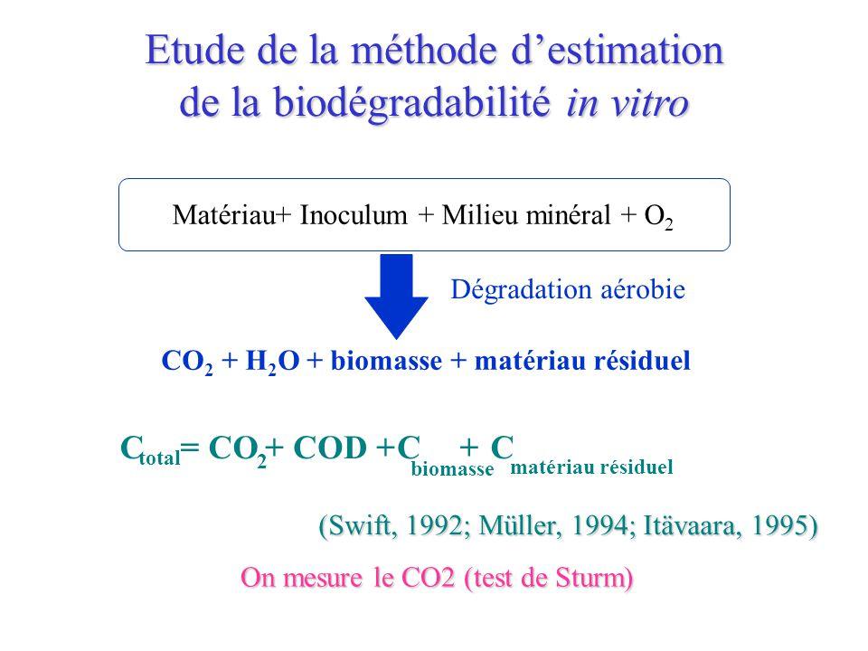 Matériau+ Inoculum + Milieu minéral + O 2 Dégradation aérobie CO 2 + H 2 O + biomasse + matériau résiduel C total = CO 2 + COD + C biomasse + C matéri