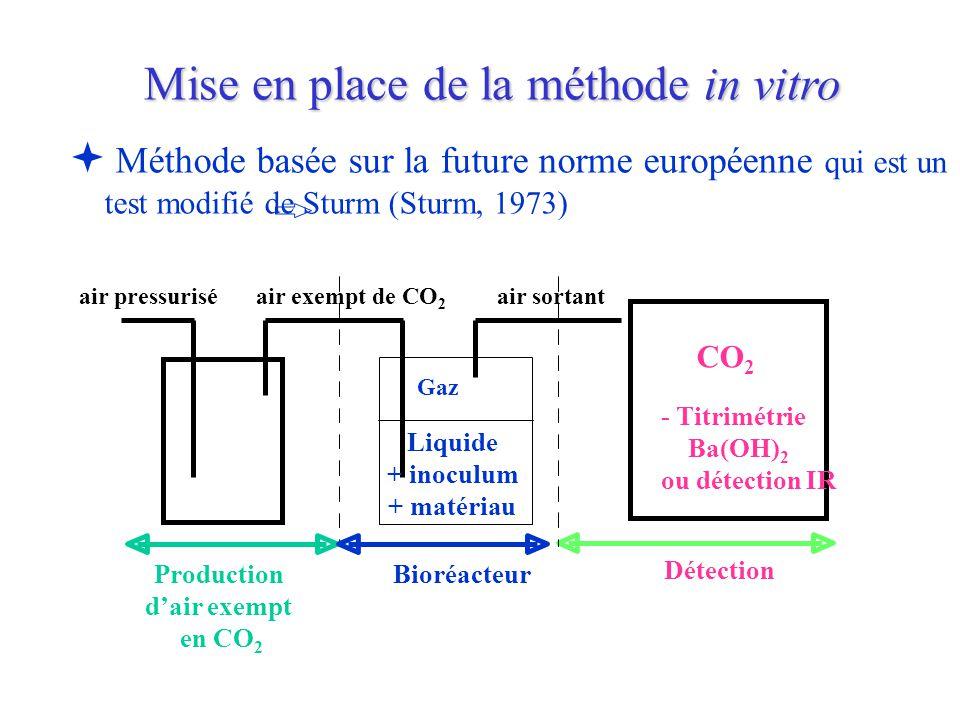   Méthode basée sur la future norme européenne qui est un test modifié de Sturm (Sturm, 1973) air pressurisé Production d'air exempt en CO 2 air exe