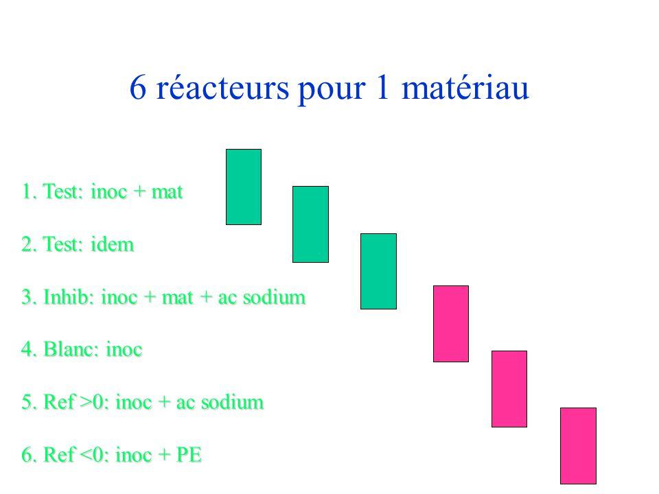 6 réacteurs pour 1 matériau 1. Test: inoc + mat 2. Test: idem 3. Inhib: inoc + mat + ac sodium 4. Blanc: inoc 5. Ref >0: inoc + ac sodium 6. Ref 0: in