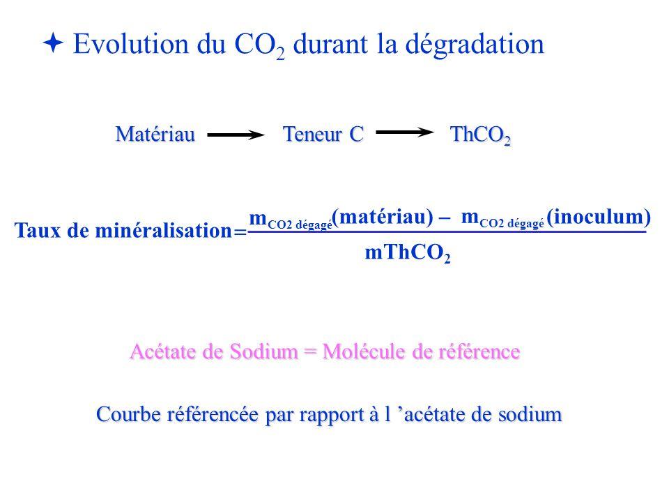   Evolution du CO 2 durant la dégradation Matériau Teneur CThCO 2 Taux de minéralisation m CO2 dégagé (matériau)(inoculum) mThCO 2   m CO2 dégagé