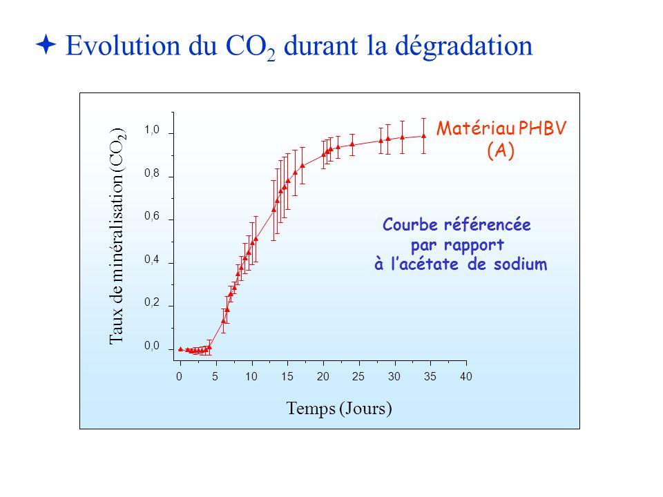   Evolution du CO 2 durant la dégradation 0510152025303540 0,0 0,2 0,4 0,6 0,8 1,0 Taux de minéralisation (CO 2 ) Temps (Jours) Matériau PHBV (A) Co