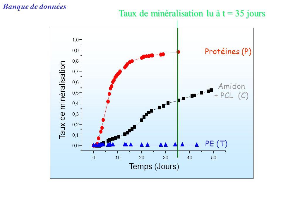 Banque de données Taux de minéralisation lu à t = 35 jours
