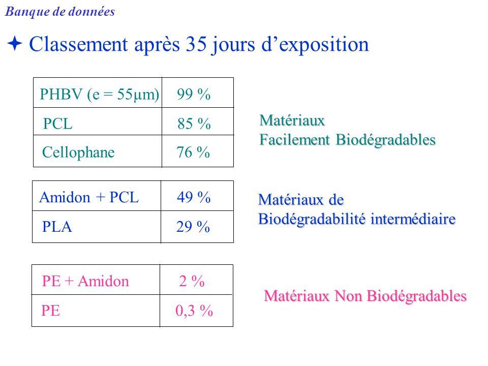   Classement après 35 jours d'exposition Matériaux Facilement Biodégradables PHBV (e = 55µm) 99 % PCL 85 % Cellophane 76 % Matériaux de Biodégradabi
