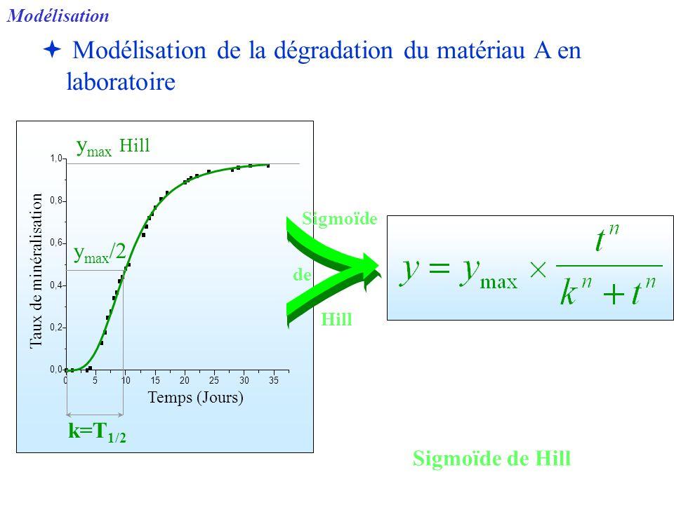   Modélisation de la dégradation du matériau A en laboratoire 05101520253035 0,0 0,2 0,4 0,6 0,8 1,0 Taux de minéralisation Temps (Jours) y max Hill