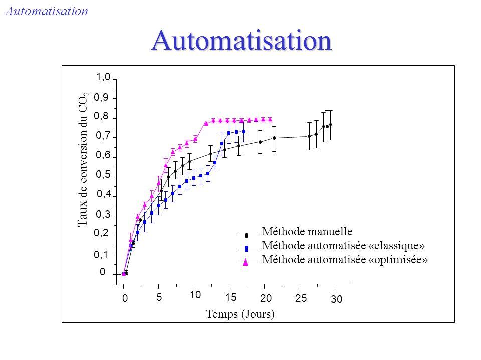 Automatisation Automatisation 0 5 10 15 2025 30 0 0,1 0,2 0,3 0,4 0,5 0,6 0,7 0,8 0,9 1,0 Taux de conversion du CO 2 Temps (Jours) Méthode manuelle Mé