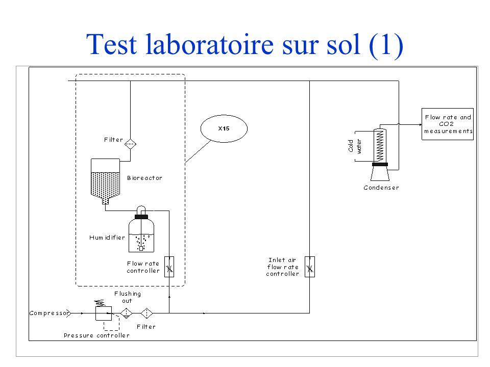 Test laboratoire sur sol (1)