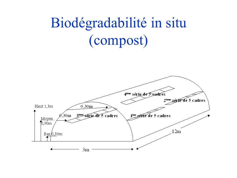 Biodégradabilité in situ (compost)