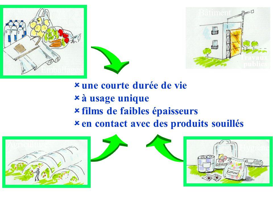 Emballages Agriculture Hygiène Bâtiment Travaux publics   une courte durée de vie   à usage unique   films de faibles épaisseurs   en contact