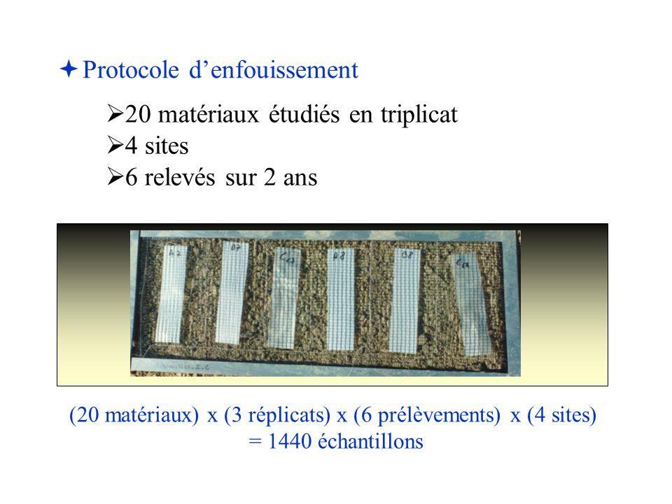   Protocole d'enfouissement   20 matériaux étudiés en triplicat   4 sites   6 relevés sur 2 ans (20 matériaux) x (3 réplicats) x (6 prélèvemen