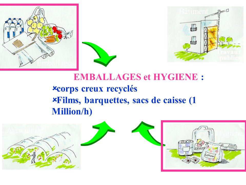 Emballages Agriculture Hygiène Bâtiment Travaux publics EMBALLAGES et HYGIENE :   corps creux recyclés   Films, barquettes, sacs de caisse (1 Mill