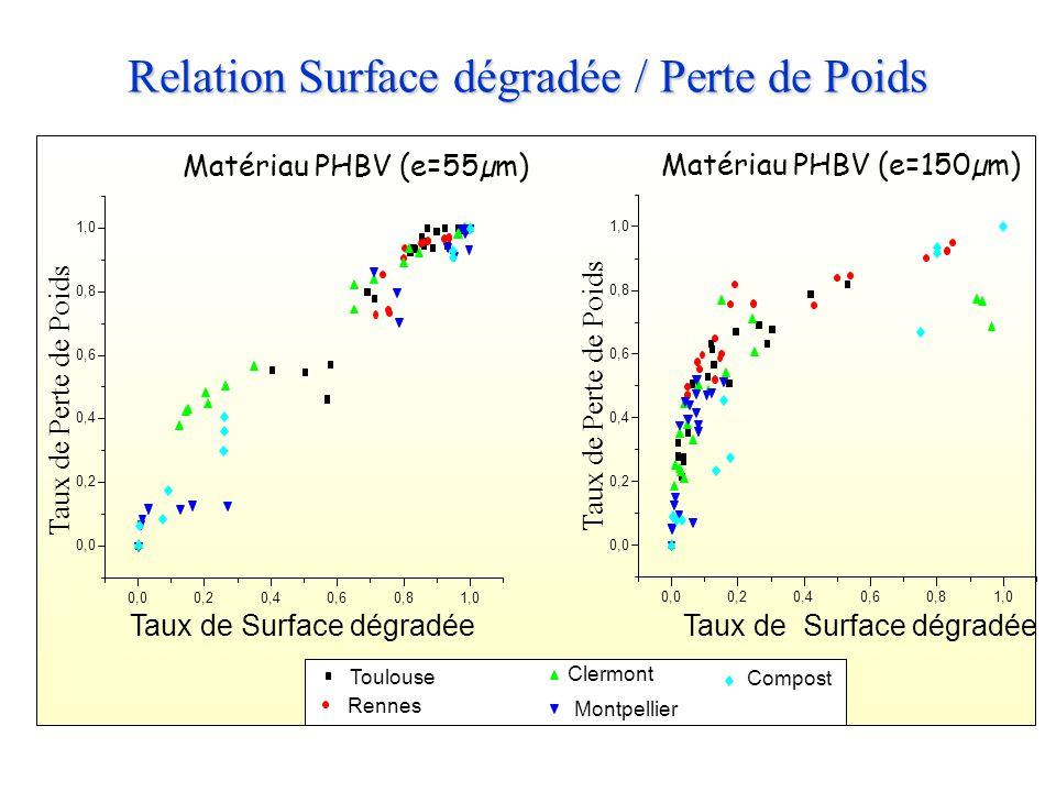 Relation Surface dégradée / Perte de Poids 0,00,20,40,60,81,0 0,0 0,2 0,4 0,6 0,8 1,0 Matériau PHBV (e=55µm) Taux de Perte de Poids Taux de Surface dé