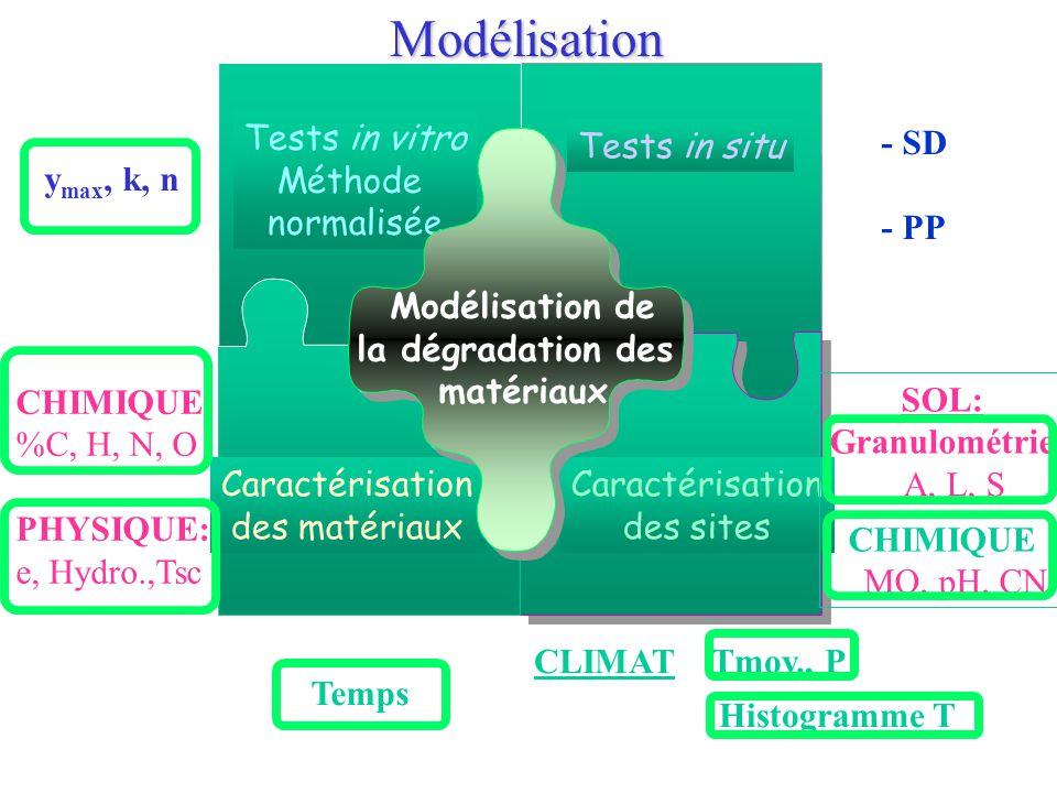 Caractérisation des matériaux Tests in vitro Méthode normalisée Tests in situ Caractérisation des sites CHIMIQUE: %C, H, N, O PHYSIQUE: e, Hydro.,Tsc