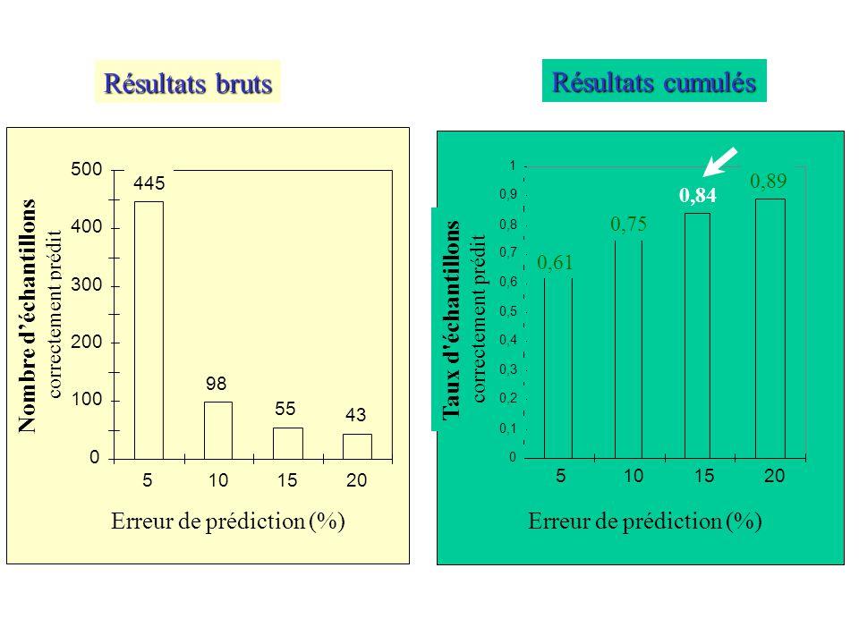 Erreur de prédiction (%) Nombre d'échantillons correctement prédit 445 98 55 43 0 100 200 300 400 500 5101520 Résultats bruts 0,61 0,75 0,84 0,89 0 0,