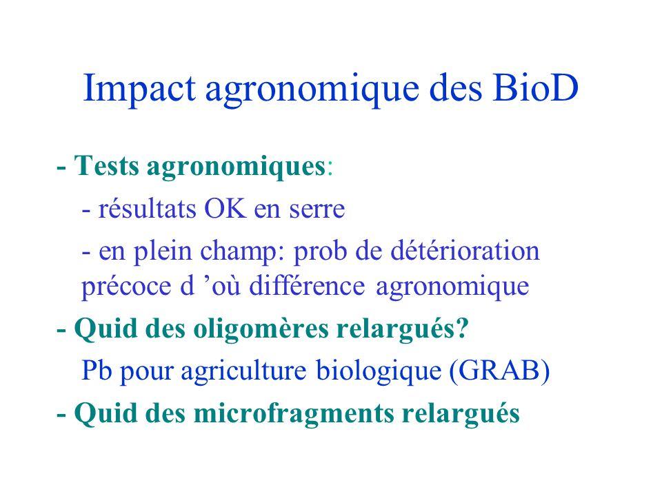Impact agronomique des BioD - Tests agronomiques: - résultats OK en serre - en plein champ: prob de détérioration précoce d 'où différence agronomique