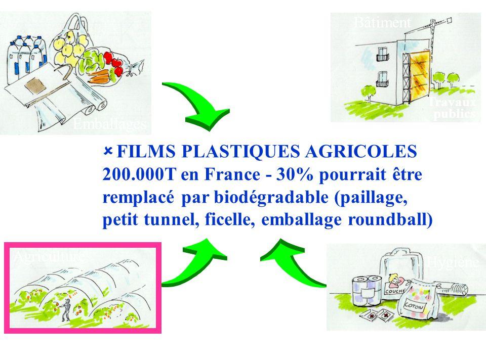 Emballages Agriculture Hygiène Bâtiment Travaux publics   FILMS PLASTIQUES AGRICOLES 200.000T en France - 30% pourrait être remplacé par biodégradab
