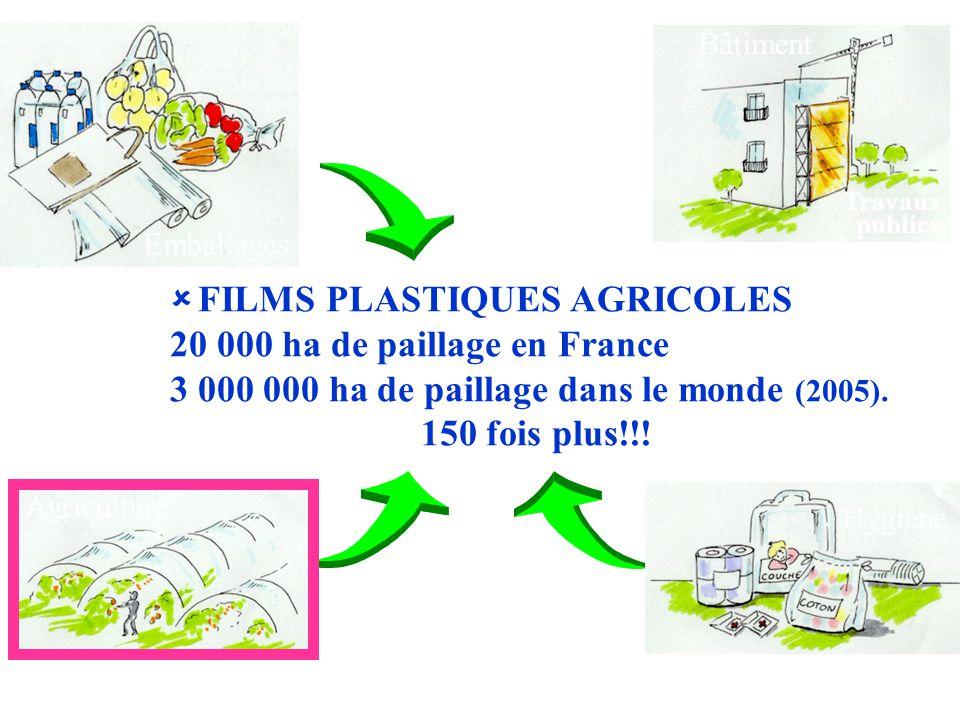 Emballages Agriculture Hygiène Bâtiment Travaux publics   FILMS PLASTIQUES AGRICOLES 20 000 ha de paillage en France 3 000 000 ha de paillage dans l
