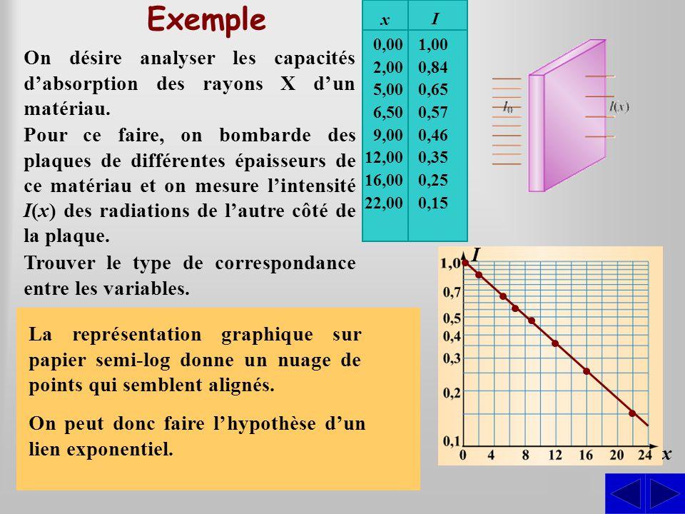 S S Exemple On désire analyser les capacités d'absorption des rayons X d'un matériau. Pour ce faire, on bombarde des plaques de différentes épaisseurs