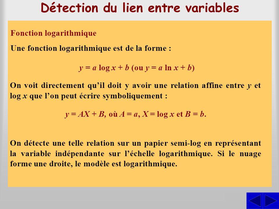 Fonction puissance Détection du lien entre variables Une fonction puissance est de la forme y = ax b. En prenant le logarithme des deux membres de l'é