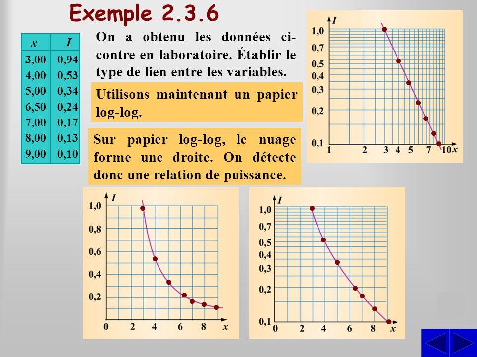 SSS Exemple 2.3.6 On a obtenu les données ci- contre en laboratoire. Établir le type de lien entre les variables. Représentons graphiquement les donné