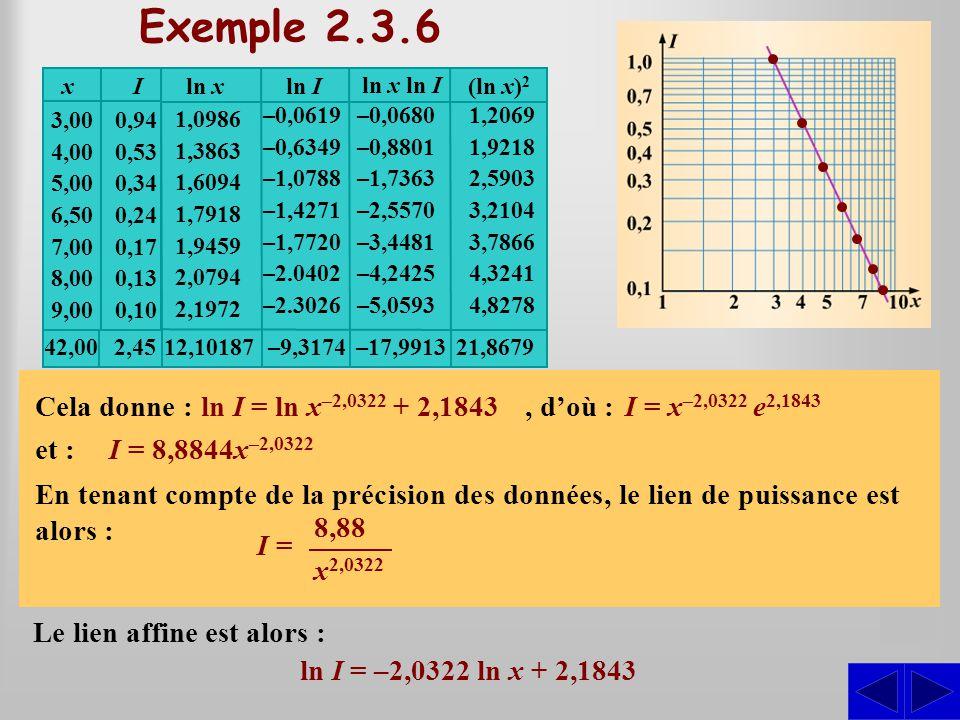 Décrire algébriquement cette relation. Établissons la relation affine entre les couples (ln x; ln I). SSS Exemple 2.3.6 3,00 4,00 5,00 6,50 7,00 8,00