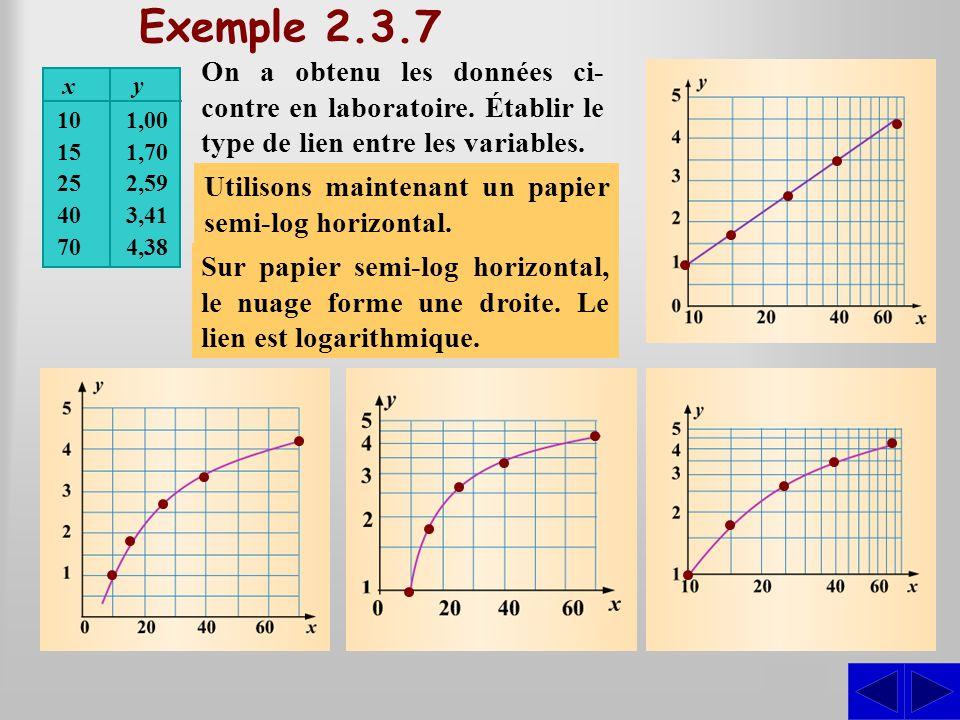 SSS Exemple 2.3.7 On a obtenu les données ci- contre en laboratoire. Établir le type de lien entre les variables. Représentons graphiquement les donné