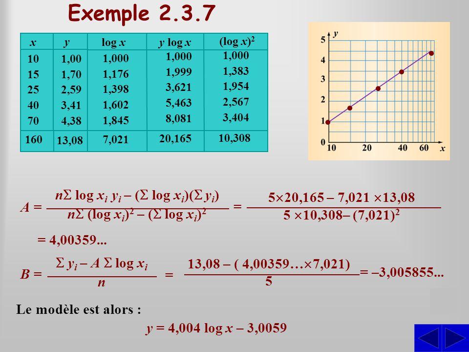 Décrire algébriquement cette relation. Établissons la relation affine entre les couples (log x; y). SS Exemple 2.3.7 160 A =A = n  log x i y i – ( 