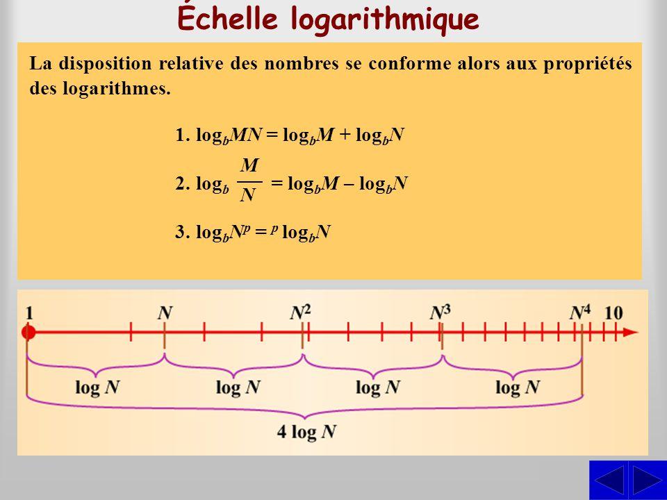 Échelle logarithmique Sur une échelle logarithmique, la position d'un nombre est déterminée de telle sorte que sa distance à l'origine est proportionn