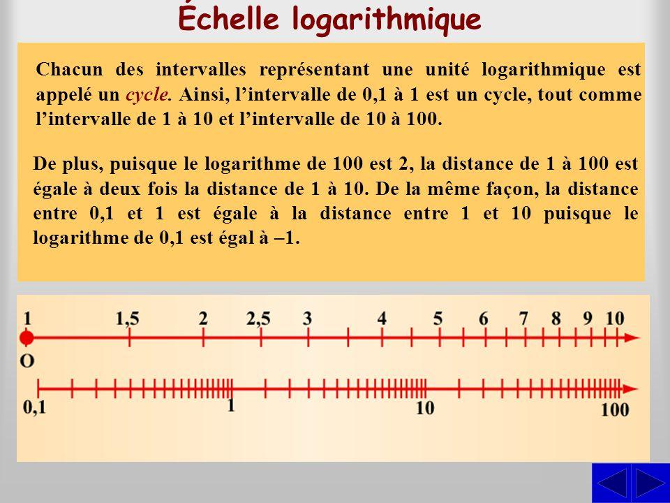 Échelle logarithmique De plus, puisque le logarithme de 100 est 2, la distance de 1 à 100 est égale à deux fois la distance de 1 à 10. De la même faço
