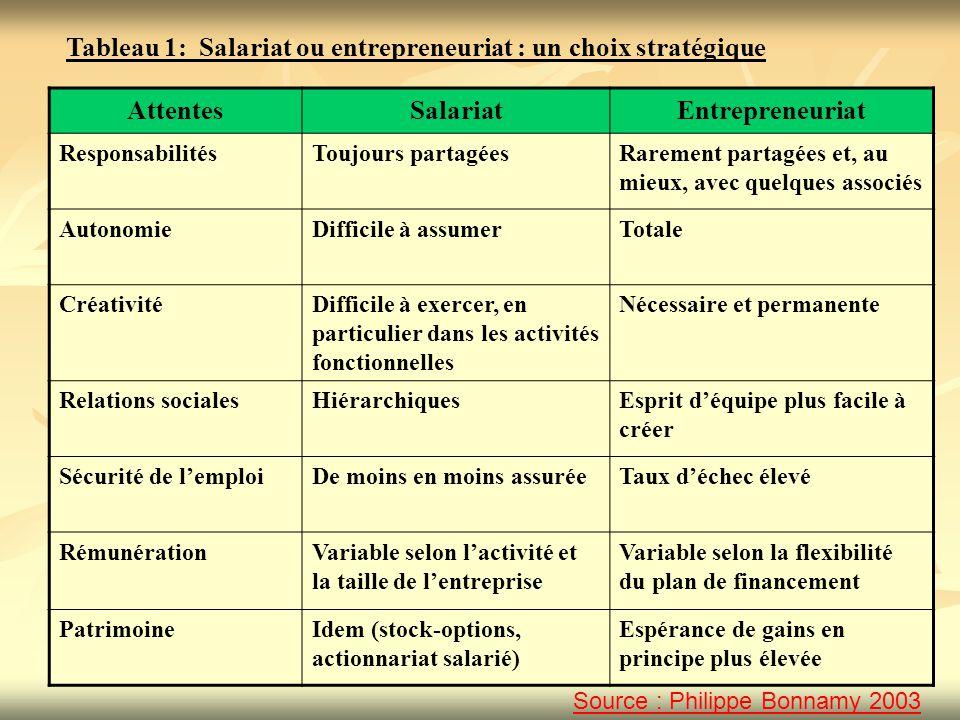 Critères étudiés Gestionnaire traditionnel IntrapreneurEntrepreneur MotivationMotivé par le pouvoir Recherche les promotions.