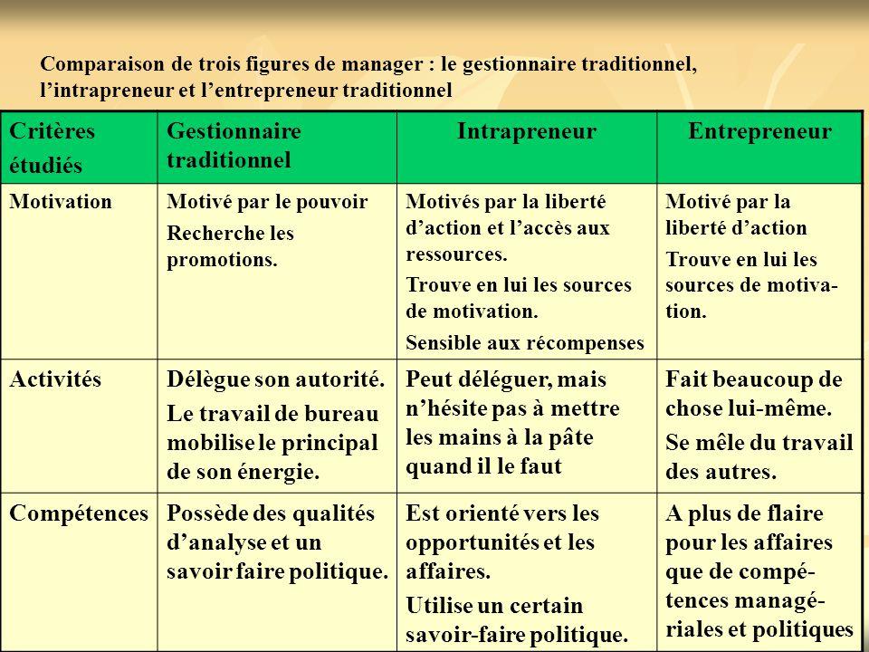 Critères étudiés Gestionnaire traditionnel IntrapreneurEntrepreneur Centres d'intérêt Est très centré sur les évènements internes à l'entreprise.