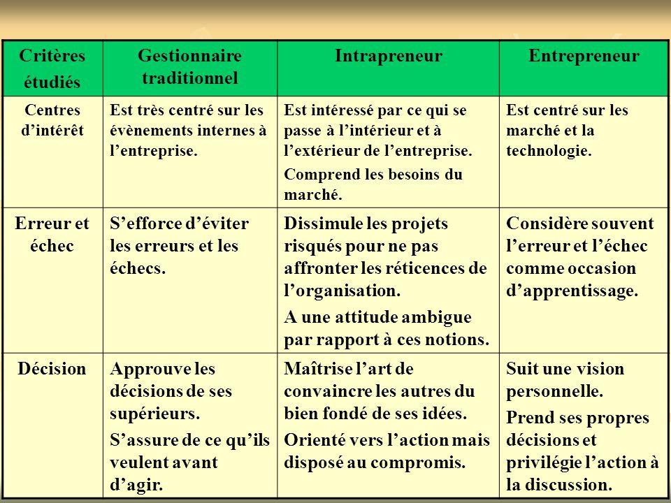 Critères étudiés Gestionnaire traditionnel IntrapreneurEntrepreneur Attitude vis-à- vis du système Voit la bureaucratie avec satisfaction.