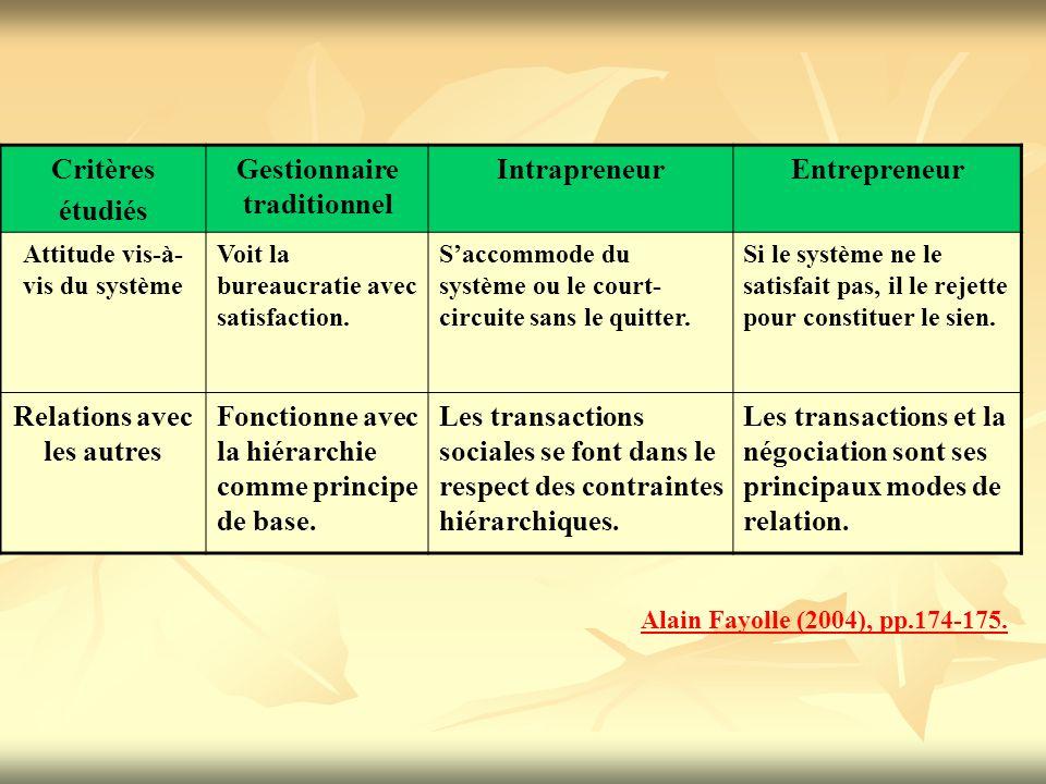 TEMPS PROCESSUS PROJET ENVIRONNEMENT CREATEUR La création d'entreprise comme un système ouvert et dynamique Ch.