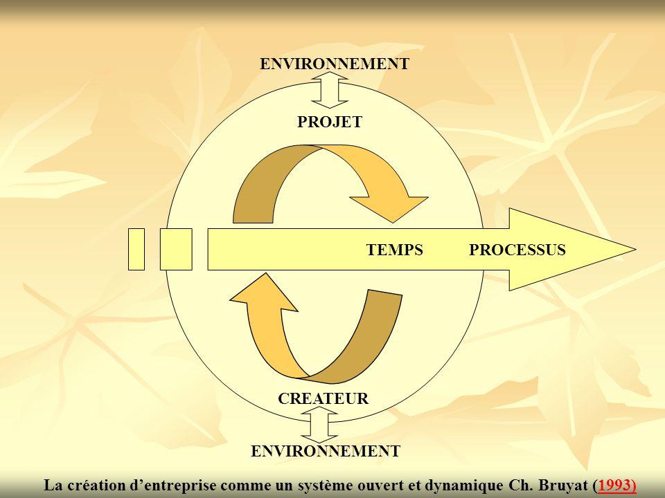 TEMPS PROCESSUS PROJET ENVIRONNEMENT CREATEUR La création d'entreprise comme un système ouvert et dynamique Ch. Bruyat (1993)1993)