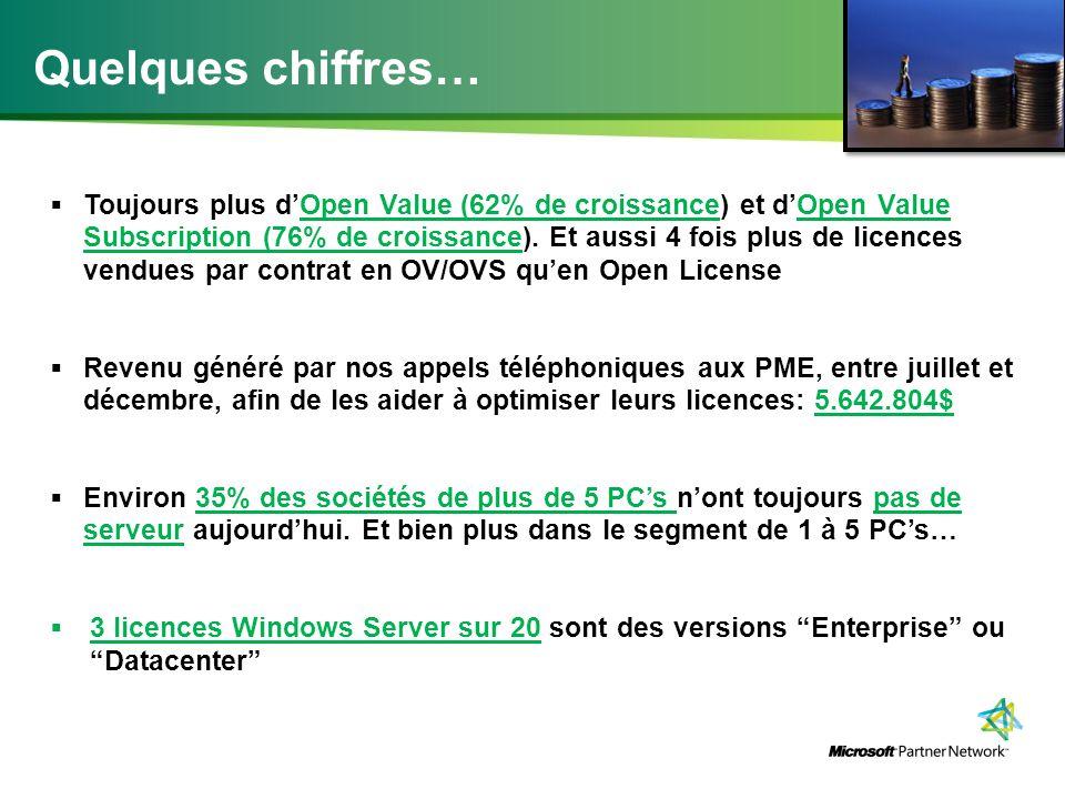 Quelques chiffres…  Toujours plus d'Open Value (62% de croissance) et d'Open Value Subscription (76% de croissance).