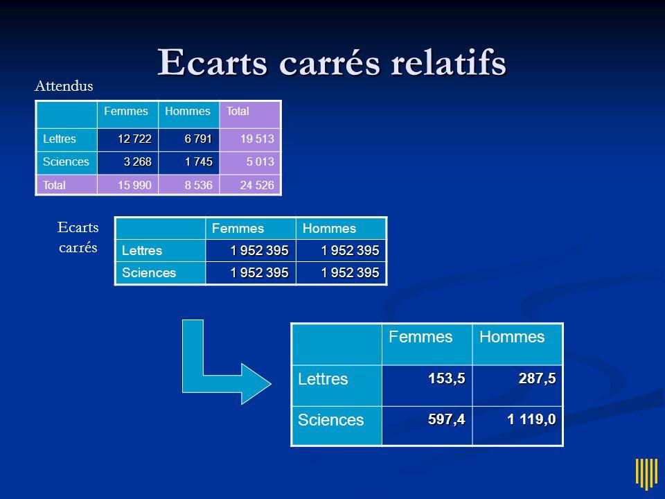 Ecarts carrés FemmesHommes Lettres +1 397 -1 397 Sciences -1 397 +1 397 Ecarts FemmesHommes Lettres 1 952 395 Sciences 1 952 395